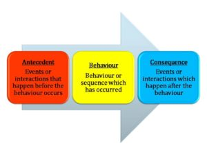 Treating Autism The Controversy Of Applied Behavior Analysis